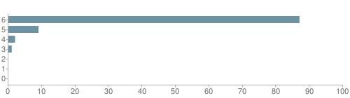 Chart?cht=bhs&chs=500x140&chbh=10&chco=6f92a3&chxt=x,y&chd=t:87,9,2,1,0,0,0&chm=t+87%,333333,0,0,10 t+9%,333333,0,1,10 t+2%,333333,0,2,10 t+1%,333333,0,3,10 t+0%,333333,0,4,10 t+0%,333333,0,5,10 t+0%,333333,0,6,10&chxl=1: other indian hawaiian asian hispanic black white